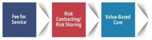 Risk Contracting Arrow Image